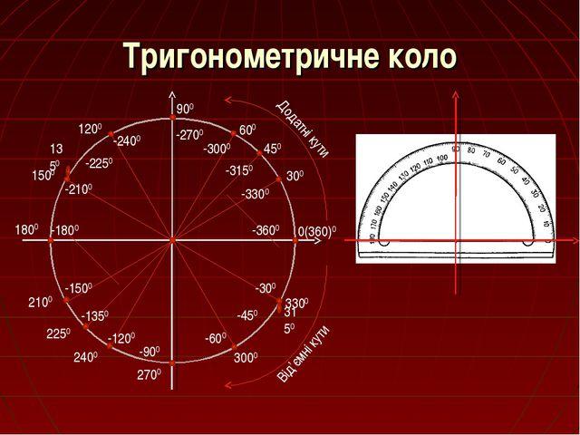 Тригонометричне коло -300 -450 -600 -900 -1200 -1350 -1500 -1800 -2100 -2250...