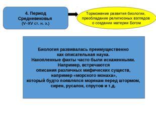 4. Период Средневековья (V–XV ст. н. э.) Торможение развития биологии, преобл