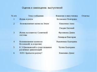 Оценка и самооценка выступлений № п/п Тема сообщения Фамилия и имя ученика От