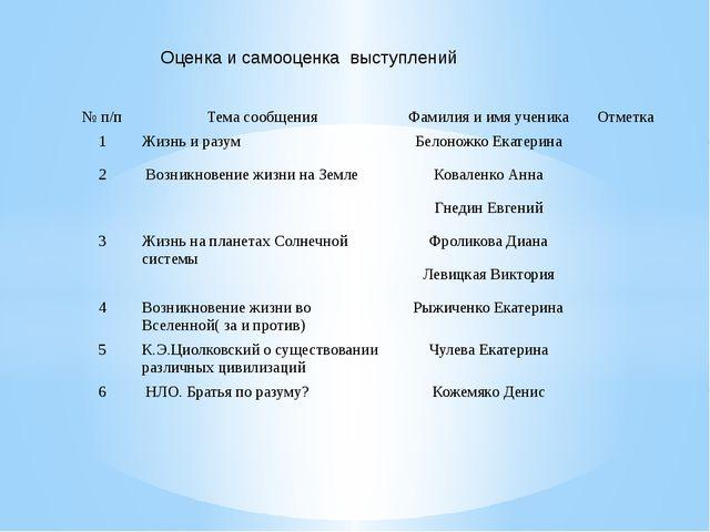 Оценка и самооценка выступлений № п/п Тема сообщения Фамилия и имя ученика От...
