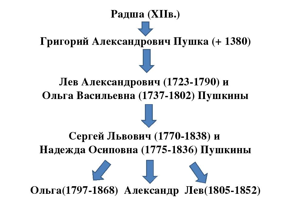 Радша (ХІІв.) Григорий Александрович Пушка (+ 1380) Лев Александрович (1723-1...