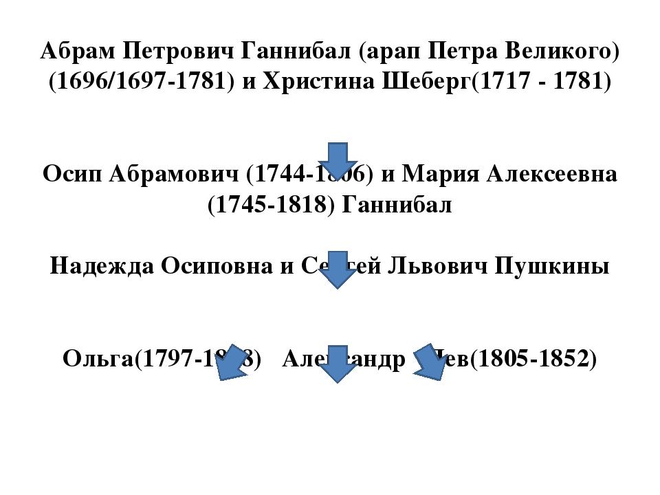 Абрам Петрович Ганнибал (арап Петра Великого) (1696/1697-1781) и Христина Шеб...