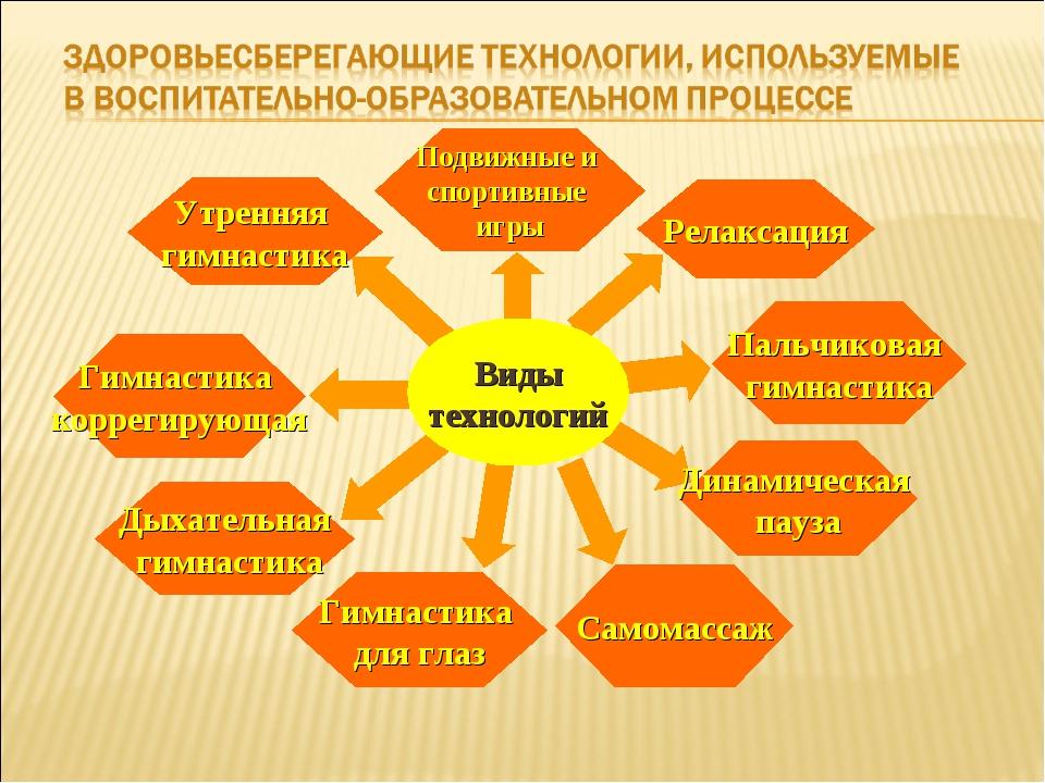 Подвижные и спортивные игры Гимнастика для глаз Дыхательная гимнастика Динам...