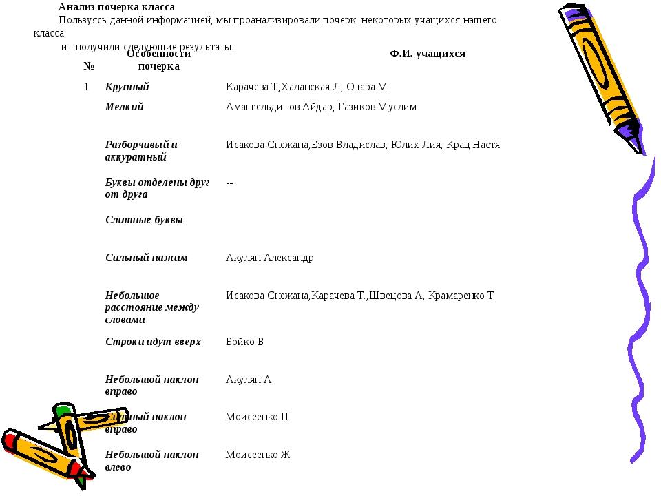 Анализ почерка класса Пользуясь данной информацией, мы проанализировали почер...