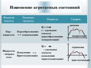 Что не относится к ядру теории «Термодинамика»: Описание цикла Карно Расчёт а