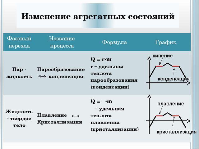 Что не относится к ядру теории «Термодинамика»: Описание цикла Карно Расчёт а...