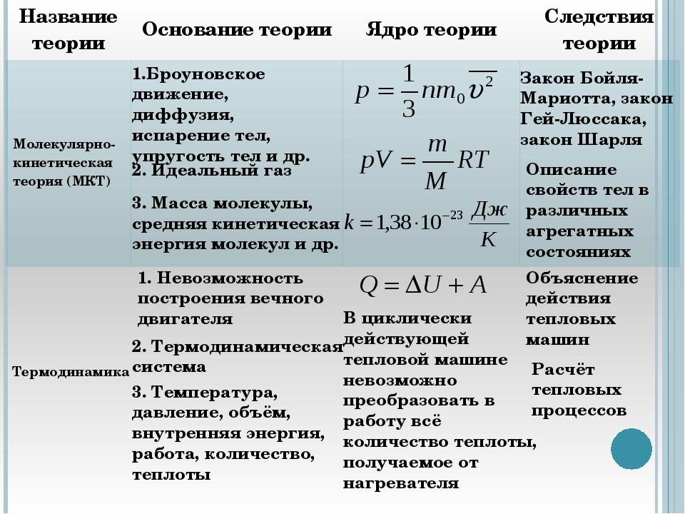 Какой из участков изотермы соответствует процессу конденсации пара: 1 -2 2 -3...
