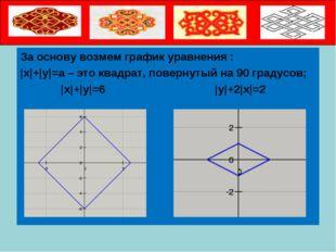 За основу возмем график уравнения :  x + y =a – это квадрат, повернутый на 9