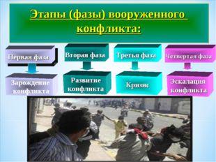 Этапы (фазы) вооруженного конфликта: Вторая фаза Третья фаза Четвертая фаза