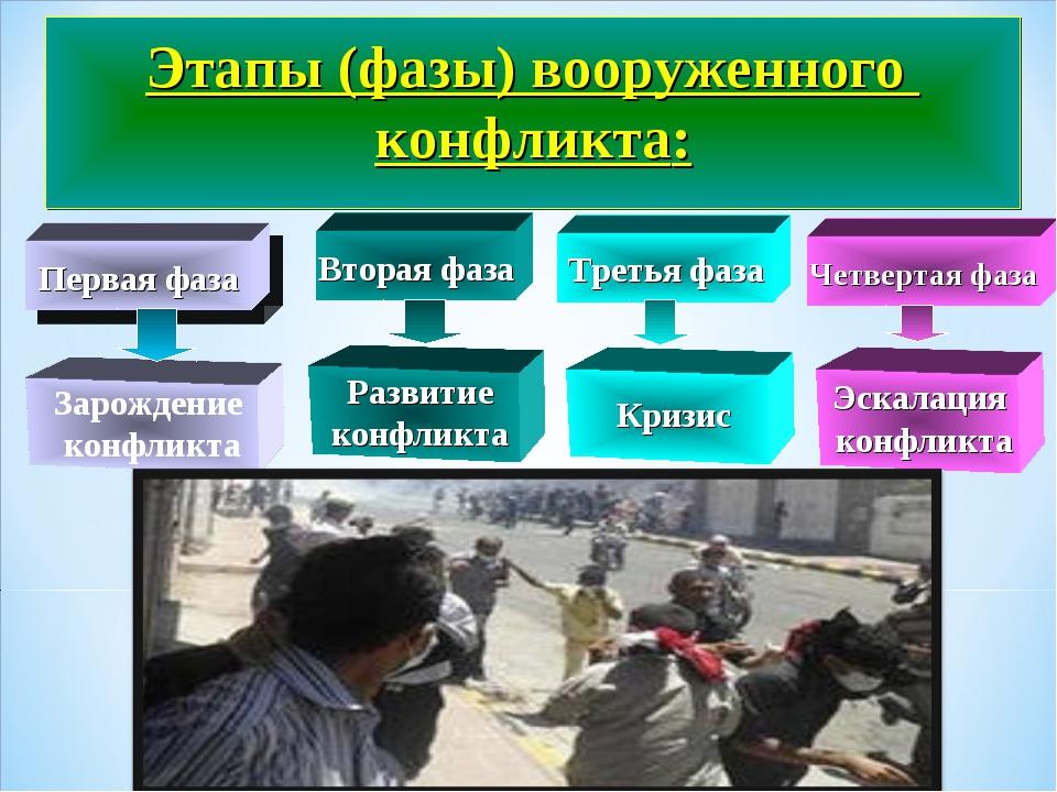 Этапы (фазы) вооруженного конфликта: Вторая фаза Третья фаза Четвертая фаза...