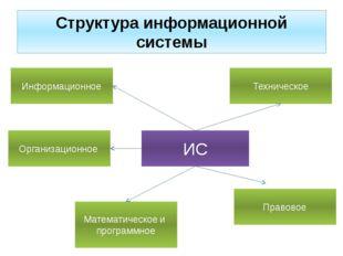 Структура информационной системы ИС Информационное Организационное Математиче