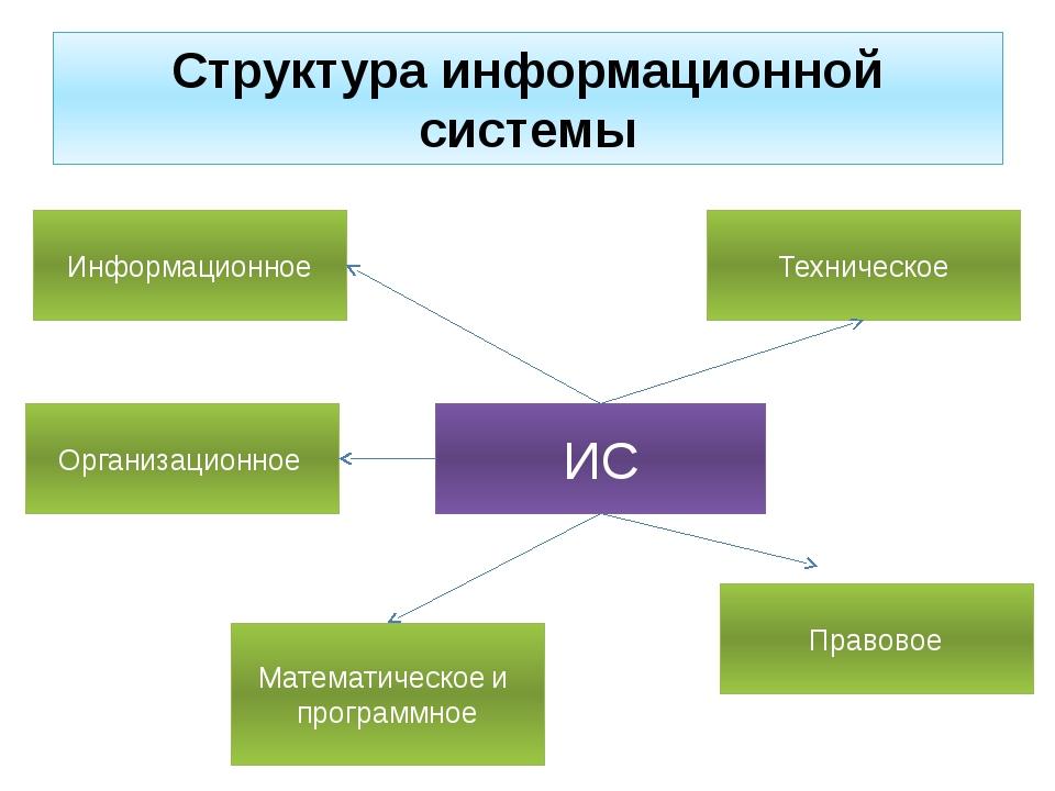 Структура информационной системы ИС Информационное Организационное Математиче...