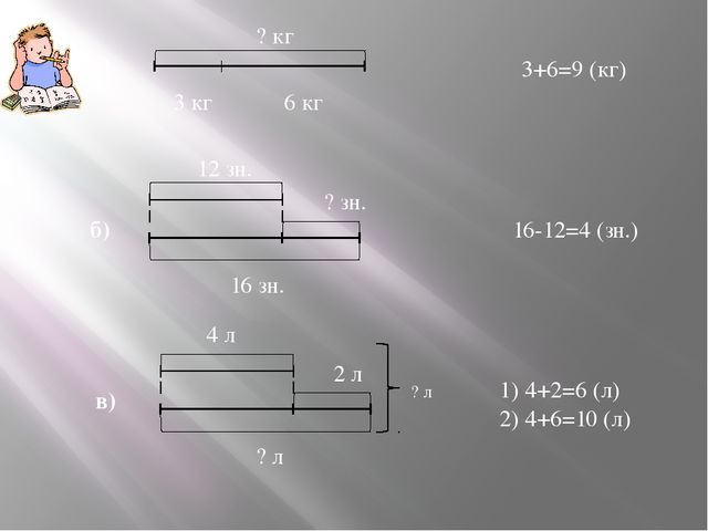 а) ? кг 3 кг 6 кг 3+6=9 (кг) 12 зн. 16 зн. ? зн. б) 16-12=4 (зн.) 2 л в) ? л...