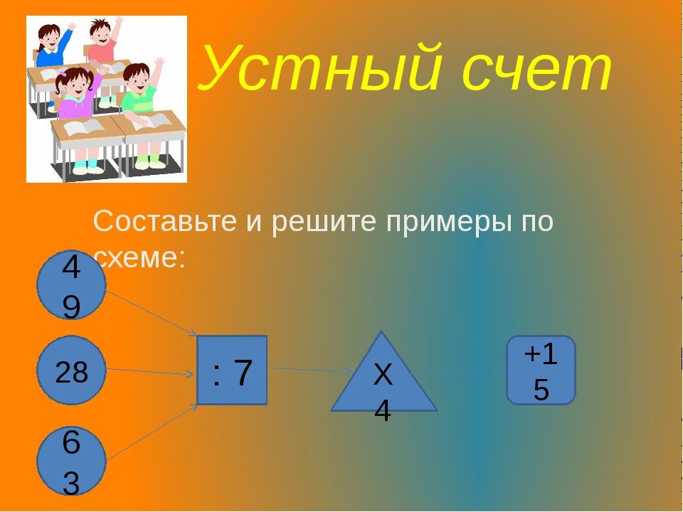 Устный счет Составьте и решите примеры по схеме: 49 28 63 : 7 Х 4 +15