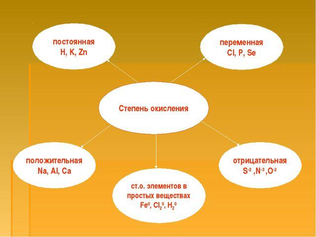 постоянная H, K, Zn переменная Cl, P, Se Степень окисления положительная Na,...
