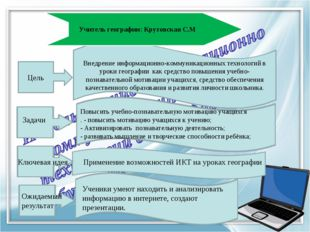 Внедрение информационно-коммуникационных технологий в уроки географии как сре