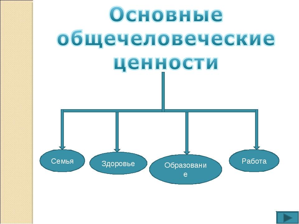 Семья Здоровье Образование Работа