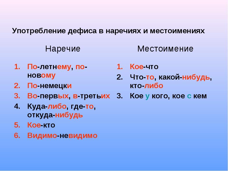 Употребление дефиса в наречиях и местоимениях НаречиеМестоимение По-летнему,...