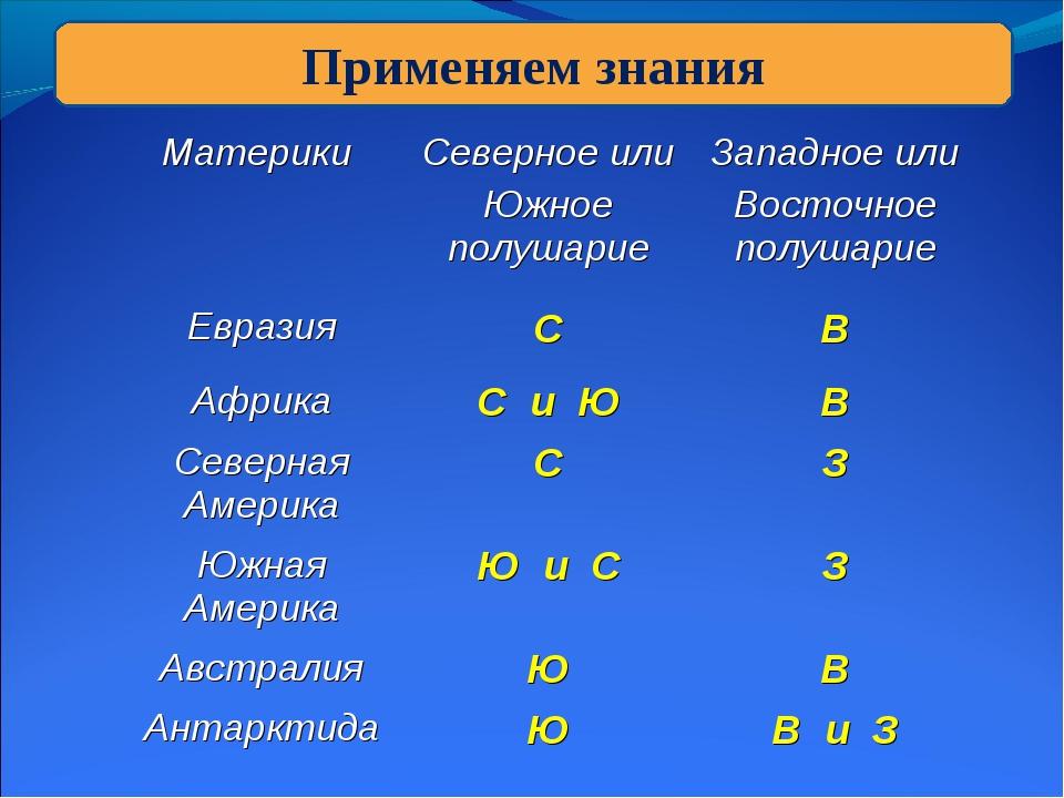 Применяем знания Материки Северное или Южное полушариеЗападное или Восточно...