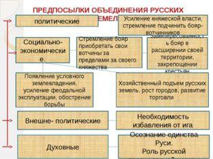 ПРЕДПОСЫЛКИ ОБЪЕДИНЕНИЯ РУССКИХ ЗЕМЕЛЬ Социально- экономические. Стремление б