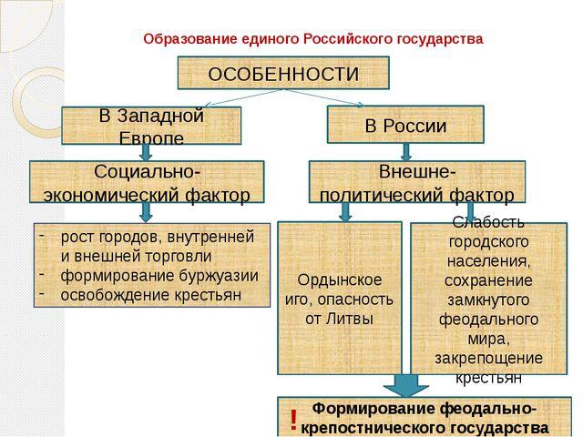 Образование единого Российского государства ОСОБЕННОСТИ В Западной Европе В Р...