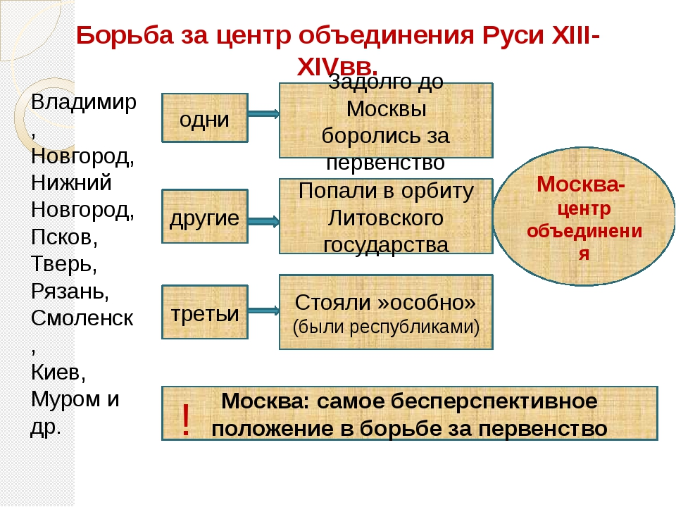 Борьба за центр объединения Руси XIII-XIVвв. Владимир, Новгород, Нижний Новго...