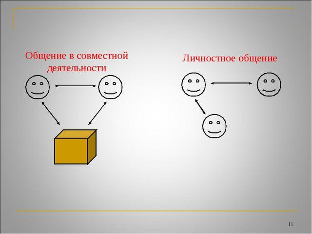 * Общение в совместной деятельности Личностное общение