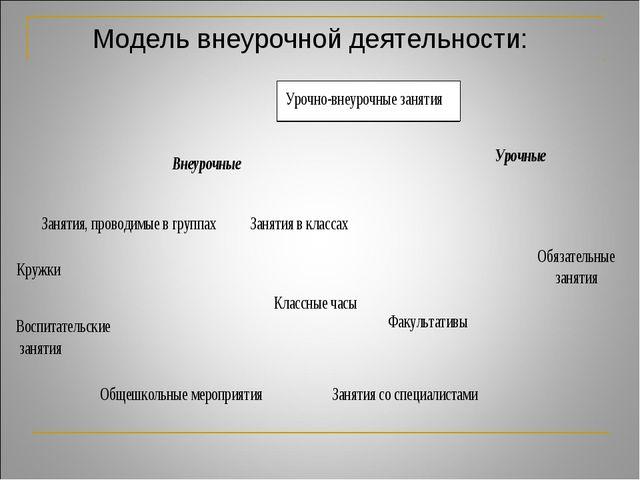 Модель внеурочной деятельности: