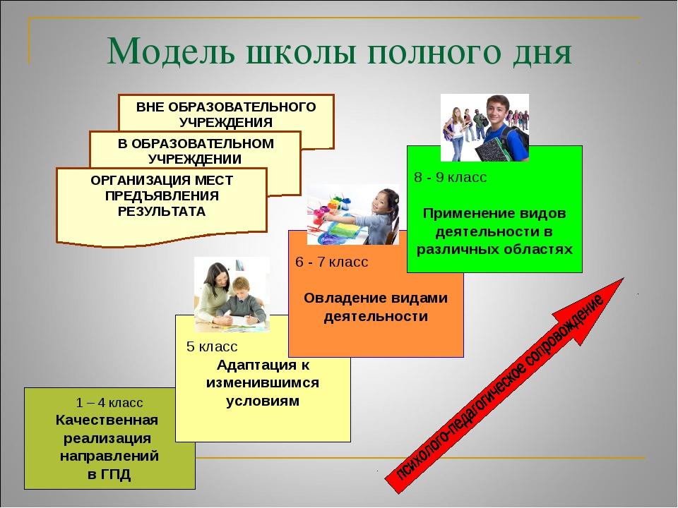 1 – 4 класс Качественная реализация направлений в ГПД Модель школы полного дня