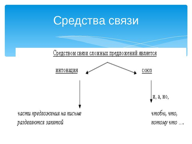 Средства связи: Средства связи