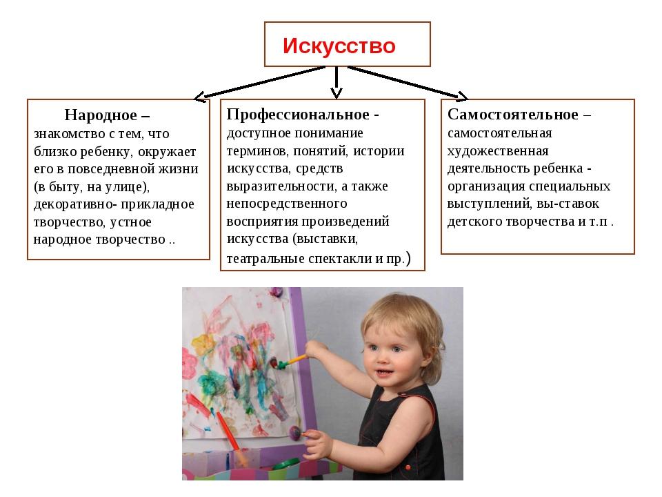 Искусство Народное – знакомство с тем, что близко ребенку, окружает его в пов...