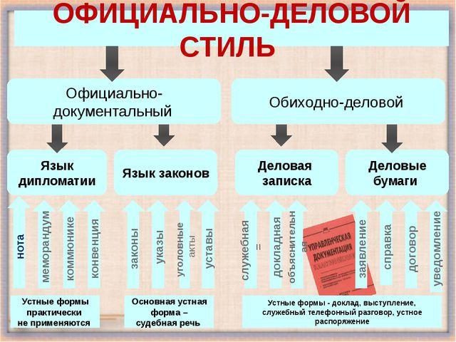 Официально-документальный Обиходно-деловой Деловая записка Деловые бумаги Язы...