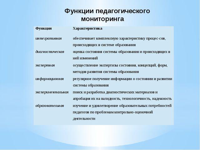 Функции педагогического мониторинга Функция Характеристика интегративная обес...