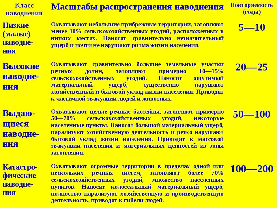 Класс наводненияМасштабы распространения наводненияПовторяемость (годы) Низ...