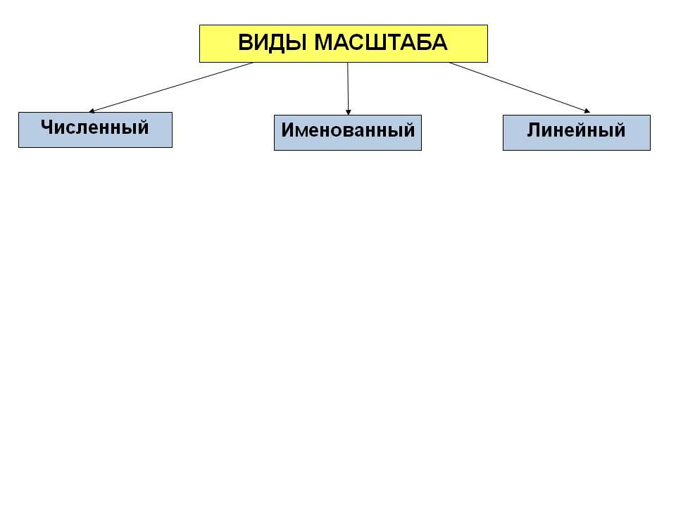 Масштаб1