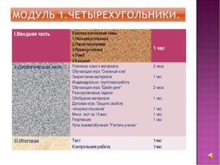 I.Вводная частьКраткое изложение темы 1.Четырехугольники 2.Параллелограмм 3.