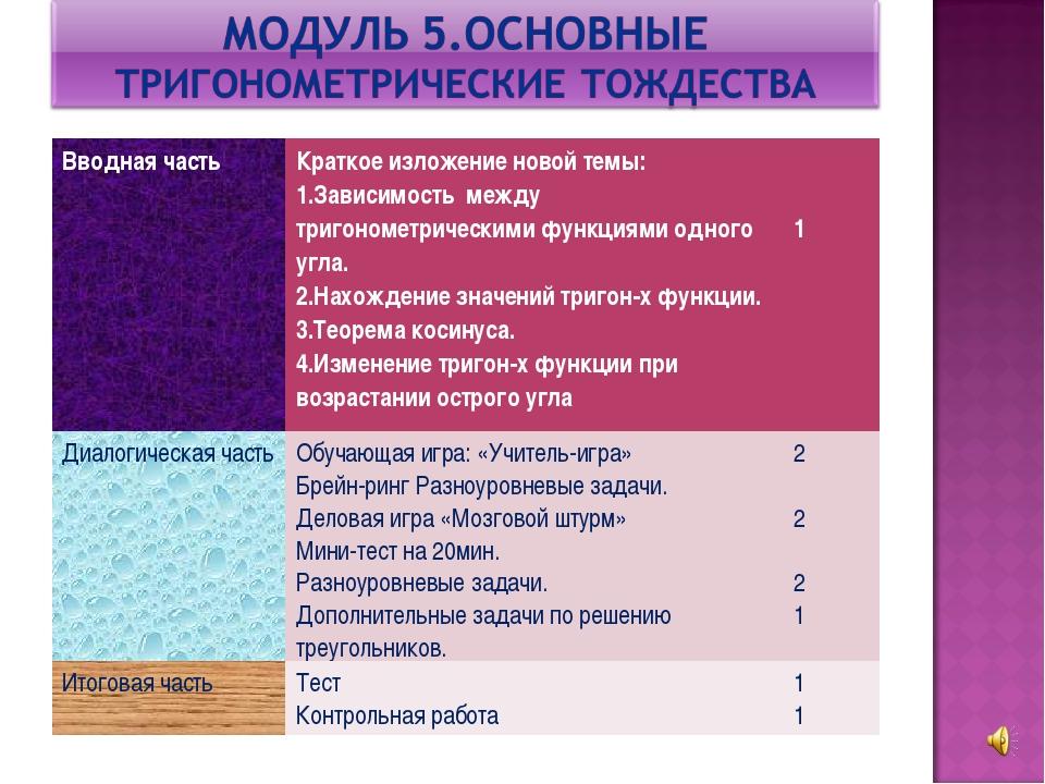 Вводная частьКраткое изложение новой темы: 1.Зависимость между тригонометрич...