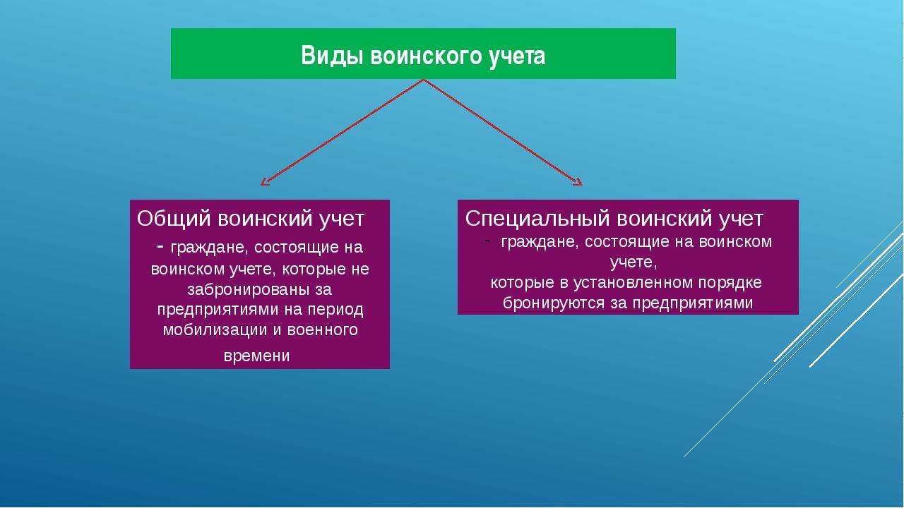 Виды воинского учета Общий воинский учет - граждане, состоящие на воинском уч...
