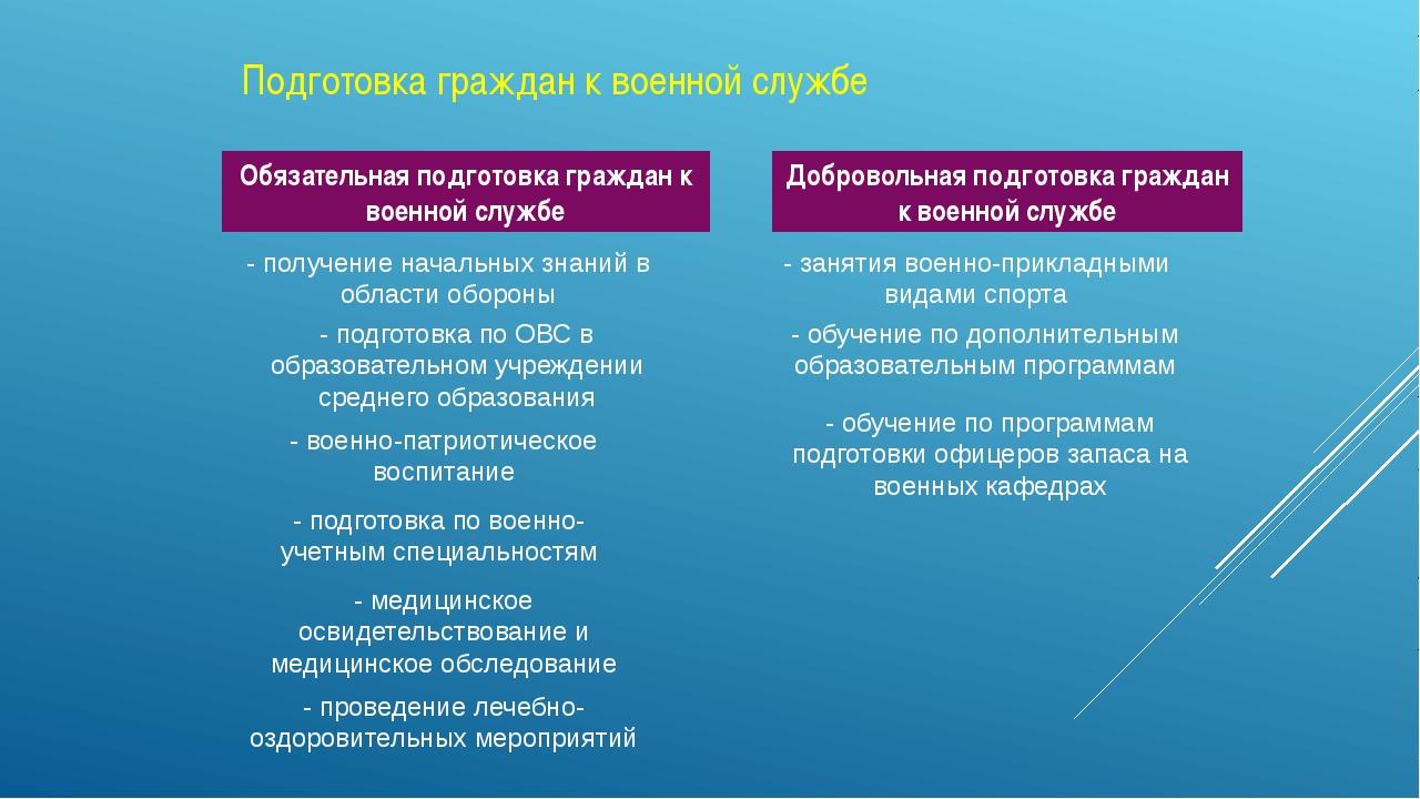 Подготовка граждан к военной службе Обязательная подготовка граждан к военной...