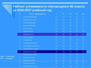 Рейтинг успеваемости обучающихся 8Б класса за 2006-2007 учебный год max – 70