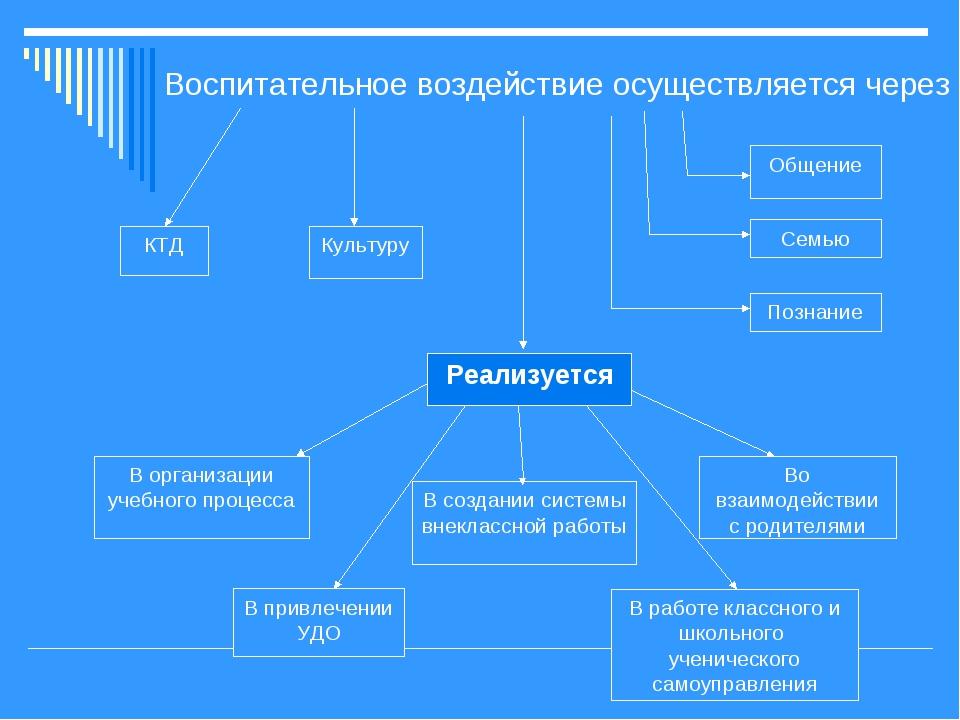 КТД Культуру Общение Семью Познание Реализуется В организации учебного процес...