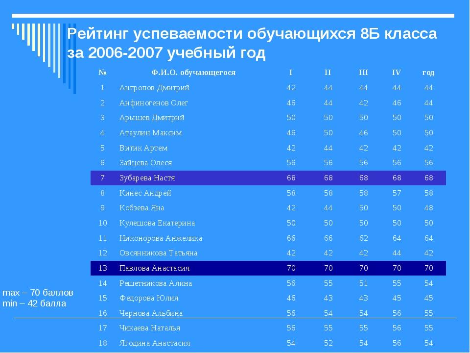 Рейтинг успеваемости обучающихся 8Б класса за 2006-2007 учебный год max – 70...