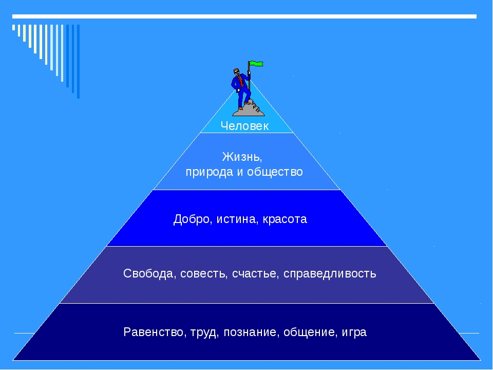 Равенство, труд, познание, общение, игра Свобода, совесть, счастье, справедли...