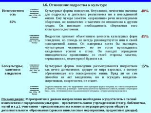 1.6. Отношение подростка к культуре  Интеллигентность 85%устойчиво-позитивн