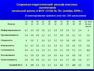 Социально-педагогический рельеф классных коллективов начальной школы в МОУ «С
