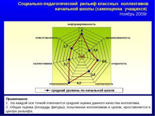 Социально-педагогический рельеф классных коллективов начальной школы (самооце