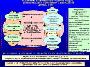 + Основное образование Дополнительное образование ЕДИНСТВО, ЦЕЛОСТНОСТЬ ОБРАЗ