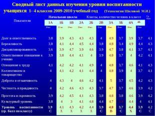 Сводный лист данных изучения уровня воспитанности учащихся 1- 4 классов 2009