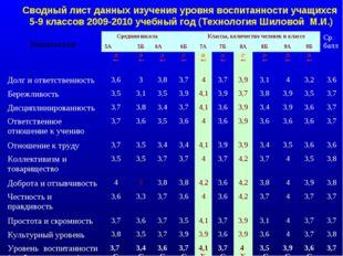 Сводный лист данных изучения уровня воспитанности учащихся 5-9 классов 2009-2