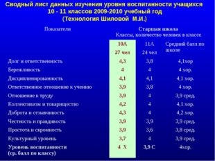 Сводный лист данных изучения уровня воспитанности учащихся 10 - 11 классов 20